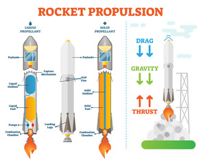 Rocket propulsion science space engineering vector illustration technical diagram scheme. Liquid propellant and solid examples.Take off physics forces.