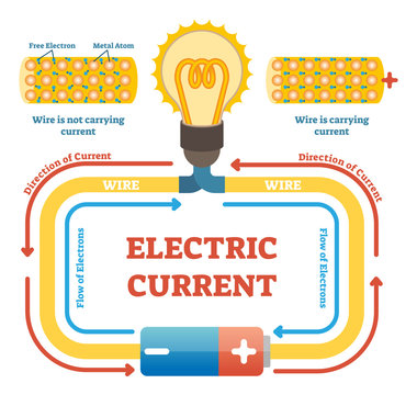 Electric current concept example vector illustration, electrical circuit diagram with light bulb and energy source. Free electrons and metal atoms movement in wire.