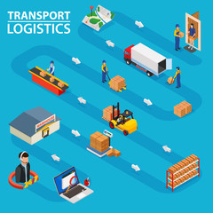 Transport logistics - isometric flat vector low poly concept. Shows the order processing from ordering goods to delivery to the door.