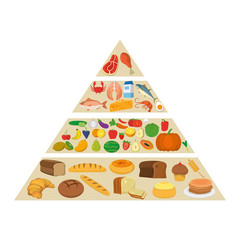 nutritional food pyramid diet products