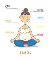 Seven chakras - the theme of meditation and yoga.