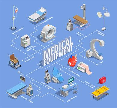 Isometric Medical Equipment Flowchart