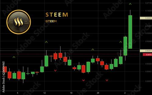 Hasil gambar untuk steem coin on trading site