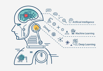 Machine learning 3 step infographic, artificial intelligence, Machine learning and Deep learning flat line vector banner with icons on white background.