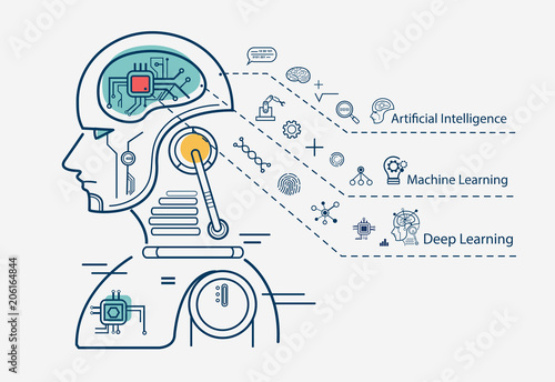 Machine Learning 3 Step Infographic Artificial Intelligence