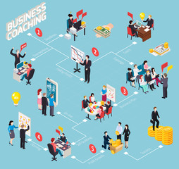 Business Coaching Isometric Flowchart