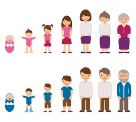 Aging concept of male and female characters - baby, child, teenager, young, adult, old people. Cycle life of man and woman from childhood to old age. Vector illustration