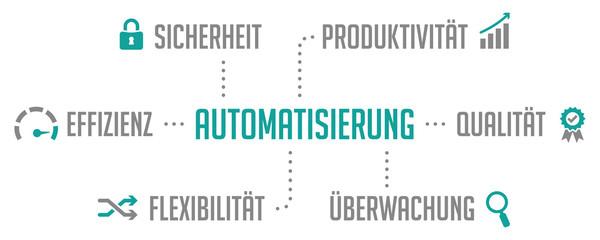 Infografik Automatisierung Türkis