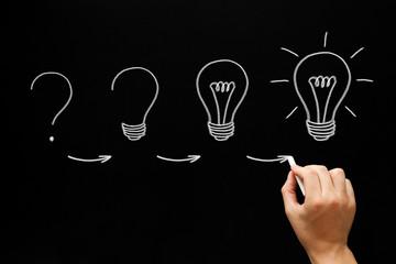 Growing Idea Process Concept On Blackboard