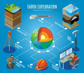 Earth Exploration Isometric Flowchart