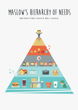 Maslow's Hierarchy pyramid of human needs in present poster concept with cartoon and icons. vector illustration, Man success, Love, Foods, Work, residence and reputation.