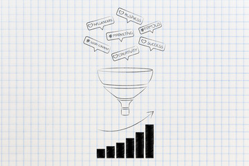 funnel with social media ingredients going in and growth stats result from them