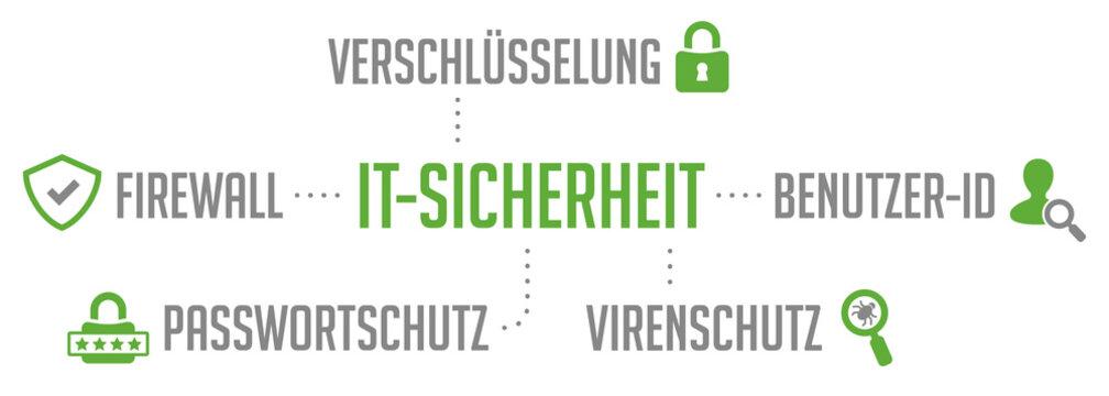 Infografik IT-Sicherheit grün