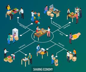 Collaborative Consumption Isometric Flowchart