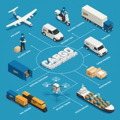 Cargo Transportation Isometric Flowchart