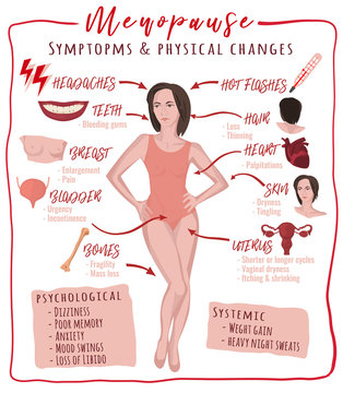 Menopause symptoms and physical changes