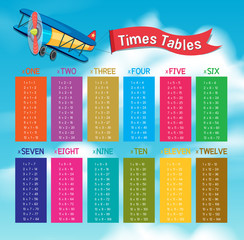 Colourful Math Times Tables on Sky