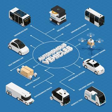 Autonomous Vehicles Isometric Flowchart