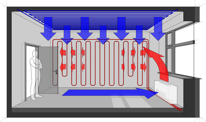 Diagram of a room heated with wall heating and fan coil and with ceiling cooling