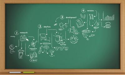 3d blackboard with creative process sketch