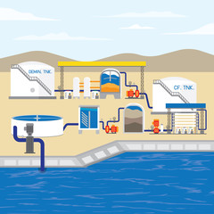 water treatment plant with reverse osmosis and demineralized water process