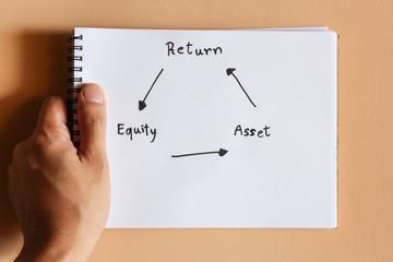 Return on equity , return equity asset