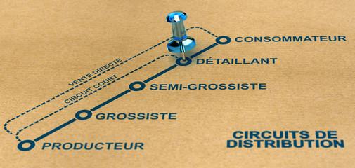 Synoptique des différents circuits de distribution des marchandises