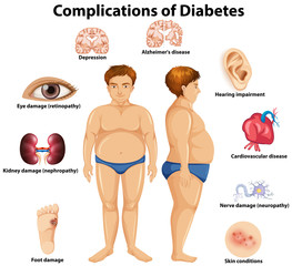 Complications of Diabetes concept