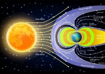 Solar wind diagram vector illustration