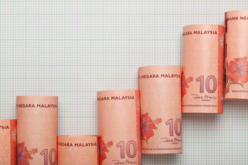 Malaysia currency uptrend graph