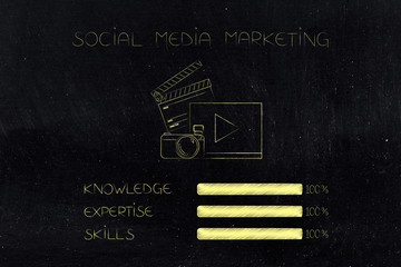 knowledge expertise and skills progress bars at 100 per cent next to social media marketing icon