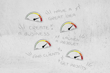 business phases from great idea to profits with speedometers on super speed mode