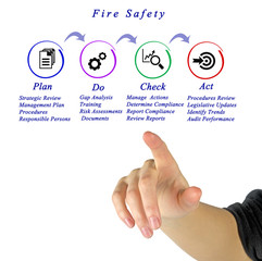 Fire Safety.Measures