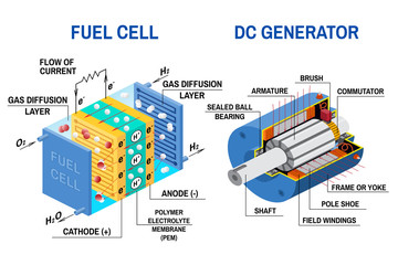 Fuel cell and Dc generator diagram. Vector illustration.