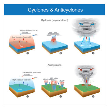 Cyclones & Anticyclones. Areas with sudden air temperature changes this make cause of the wind, and natural phenomenon it make may be of in sea or in land.