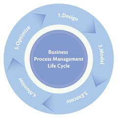 Business Process Management Life Cycle Diagram