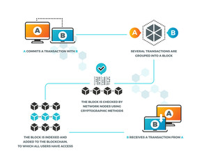 Smart contract. How smart contracts work in blockchain with cryptocurrency. Business networking, digital validation vector infographics