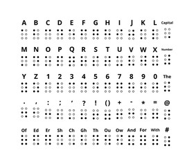 Braille signs of latin alphabet letters, numbers, punctuation and sounds on white