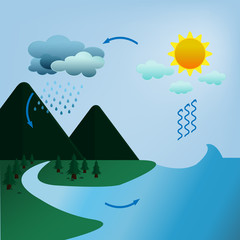 Illastration of water cycle