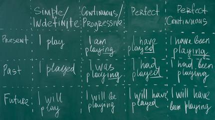 Hand writing on a chalkboard in an language english class.