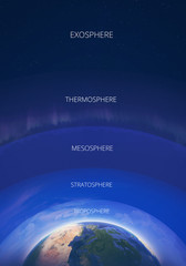 Atmosphere layers infographic illustration. The Earths atmosphere structure with names of layer. Illustration poster.