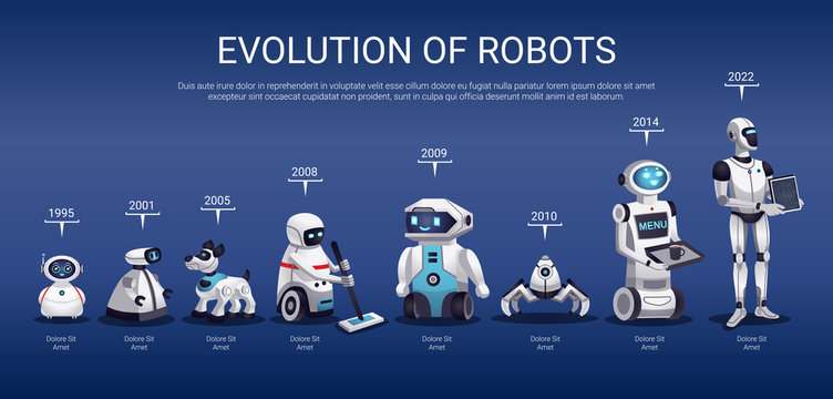 Robots Evolution Horizontal Timeline
