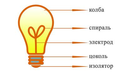 состав лампочки
