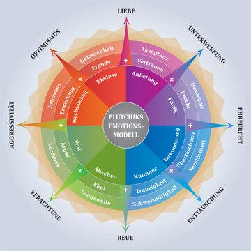 Roue des Emotions de Plutchik - Diagramme en Allemand - Outil Psychologie et Coaching