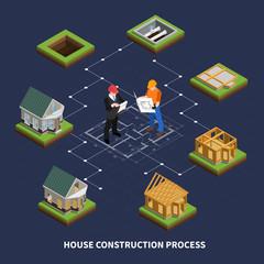 Isometric Construction Process Flowchart
