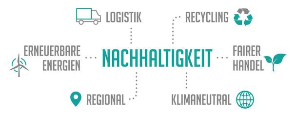 Infografik Nachhaltigkeit