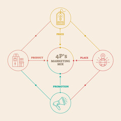 Four 4 PS marketing mix infographic vector illustration diagram