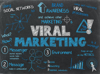 VIRAL MARKETING graphic notes on blackboard