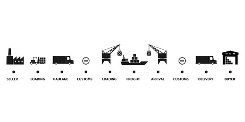 Cost Insurance Freight concept