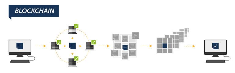 Blockchain Technologie auf einen Blick - Infografik Vektor